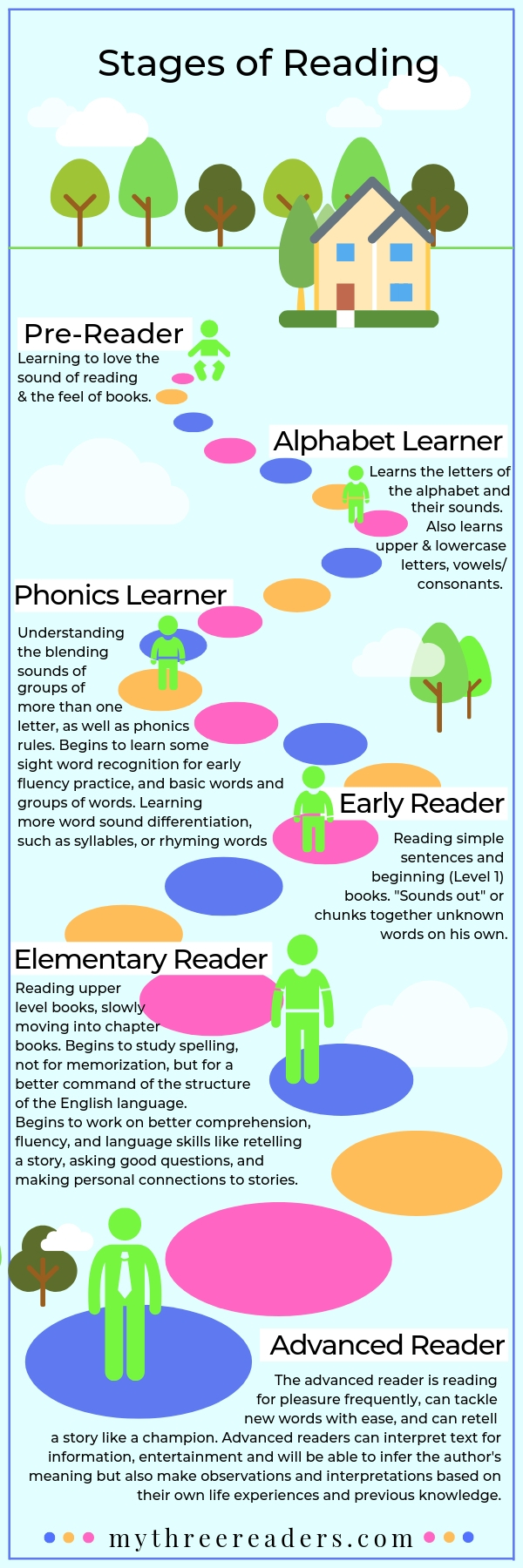 Stages of Learning to Read