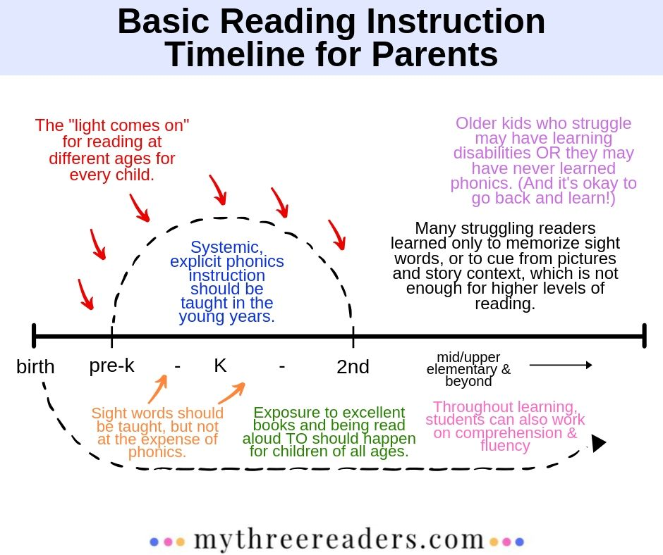 Learning to Read Chart